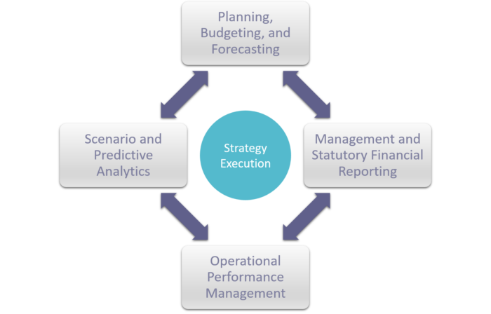 BI for Business: The Corporate Performance Management Strategy Execution Cycle