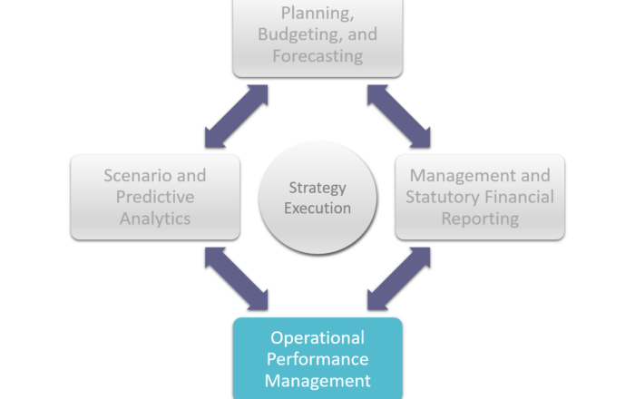 Operational Performance Management with Cortell. OPM
