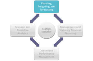 Cortell BI Solutions for Planning, Budgeting and Forecasting