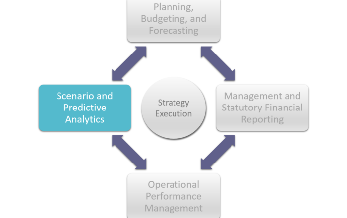 Scenario and Predictive Analytics