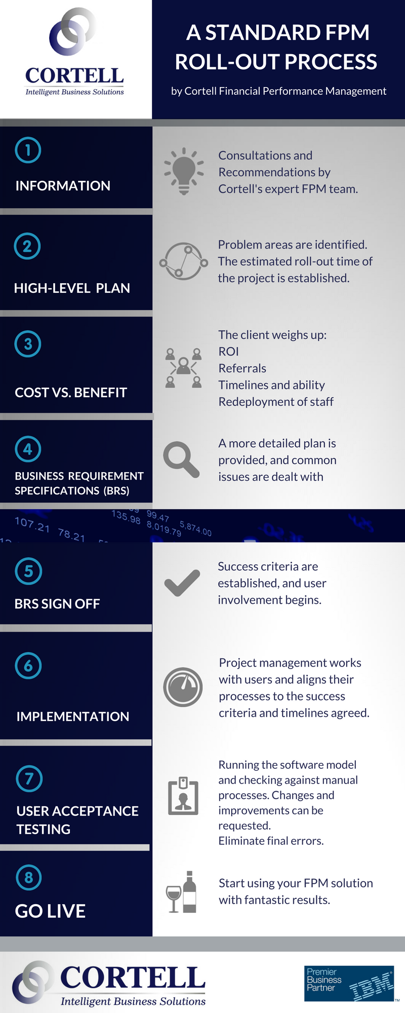 The Cortell standard Financial Performance Management Rollout Process: From initial consultation to going live.