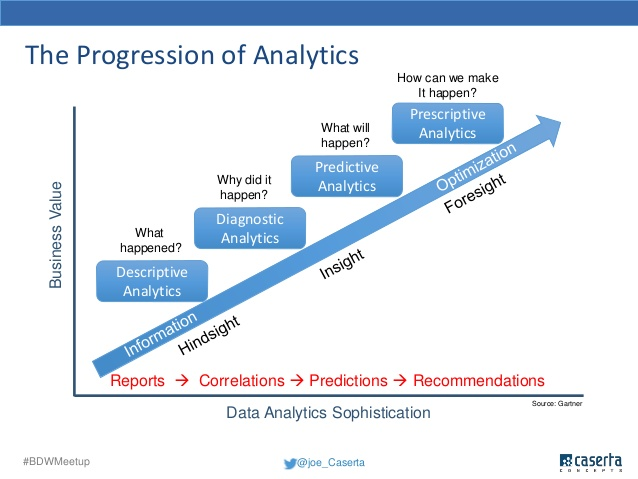 The Progression of Analytics: FOPM Financial and Operational Performance Management