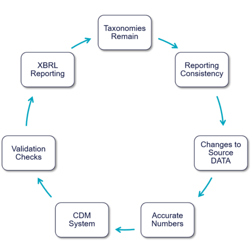 The integrated XBRL Cycle