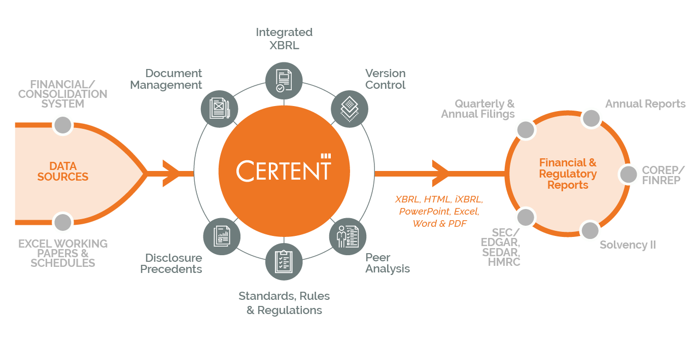 Certent CDM with Cortell