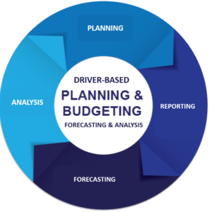 Cycle of Financial Reporting