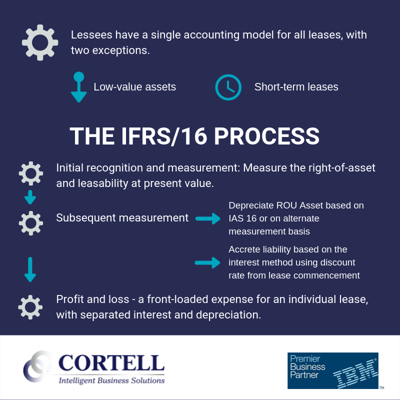 The IFRS16 Process for Speed and Simplification