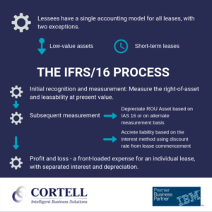 IFRS/16 Process