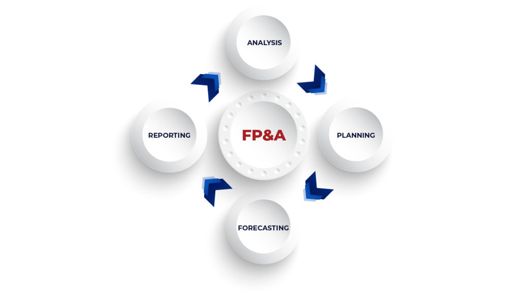 The financial planning and analytics cycle - Planning, Forecasting, Reporting, and Analysis.