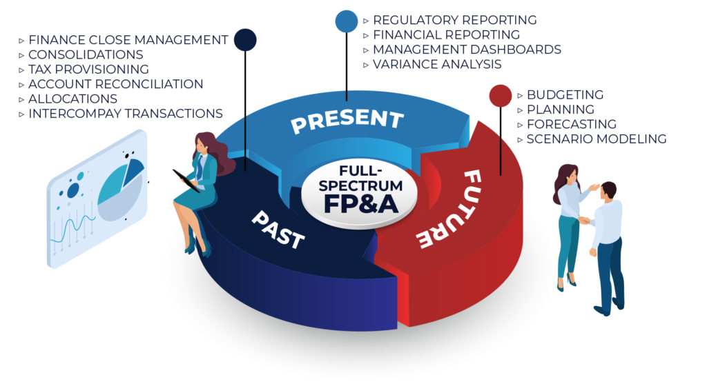 Past, present, and future financial agility with a comprehensive FP&A solution